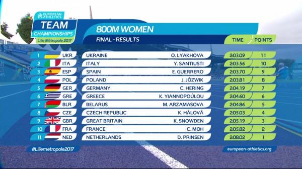 Легкоатлетка зПолтавщини виграла 800-метрівку накомандному чемпіонаті Європи